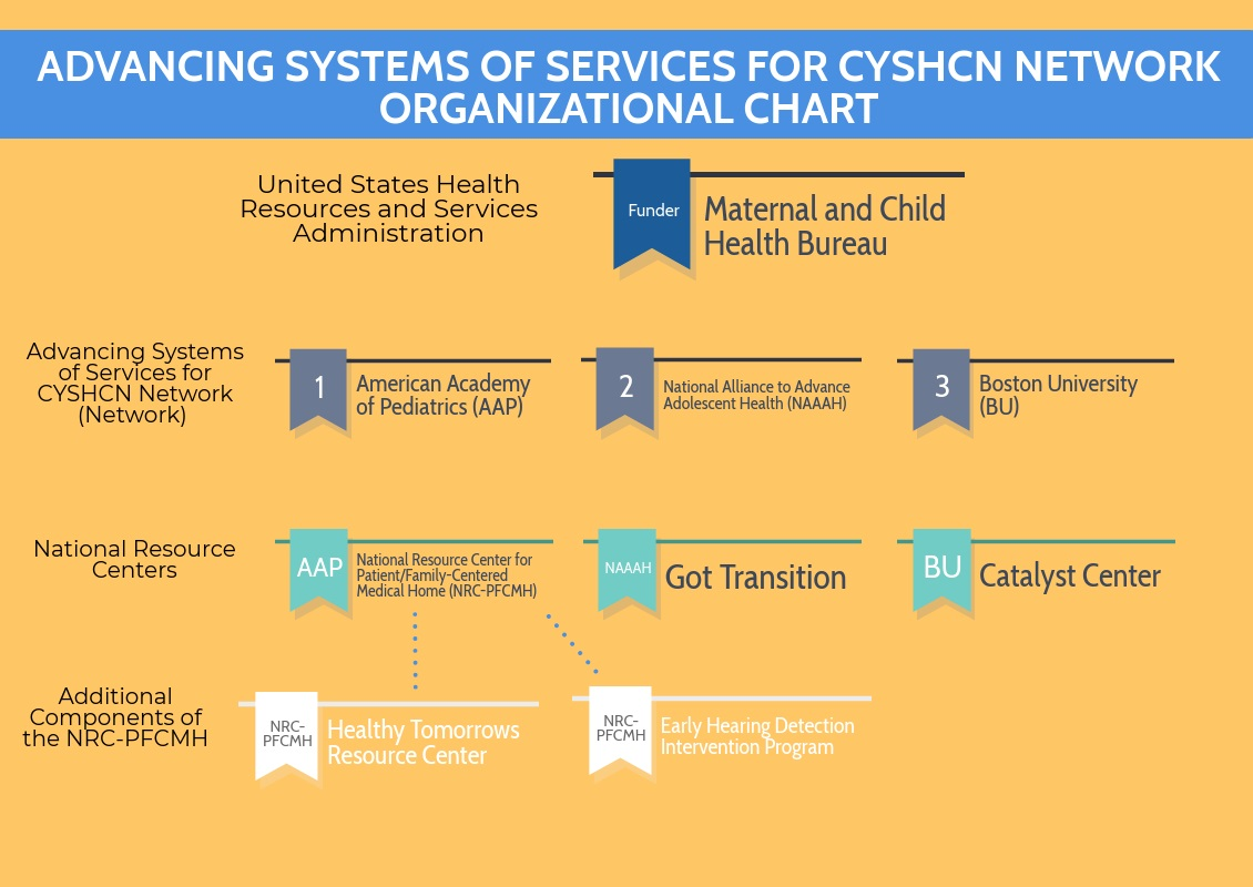 Advancing the Systems of Services for CYSHCN Network Organizational Chart
